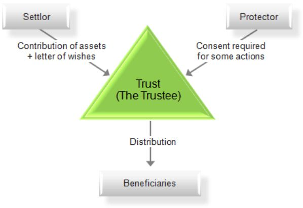 Using a Corporate Trustee Can Make Sense
